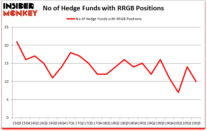 Is RRGB A Good Stock To Buy?
