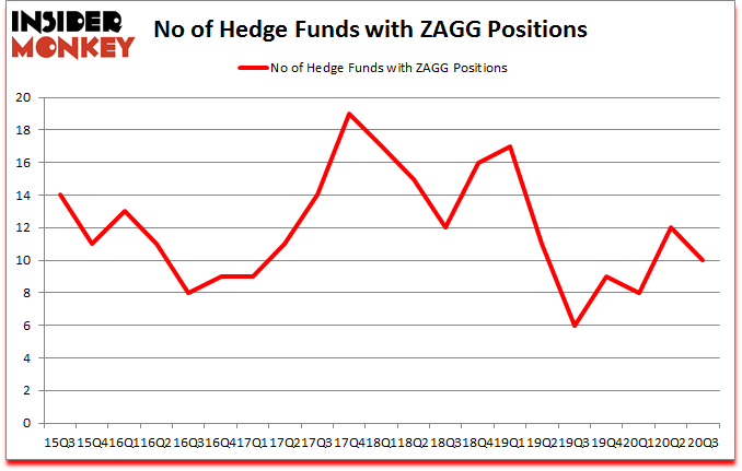 Is ZAGG A Good Stock To Buy?