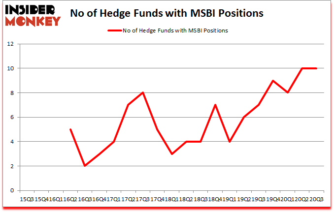 Is MSBI A Good Stock To Buy?