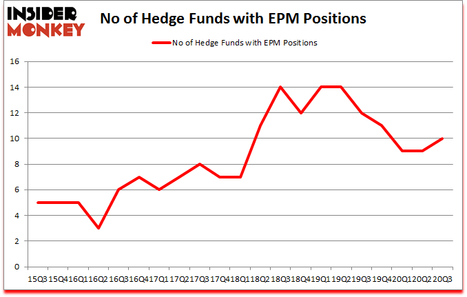 Is EPM A Good Stock To Buy?