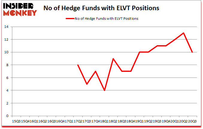 Is ELVT A Good Stock To Buy?
