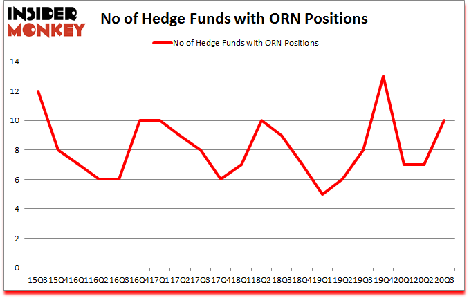 Is ORN A Good Stock To Buy?