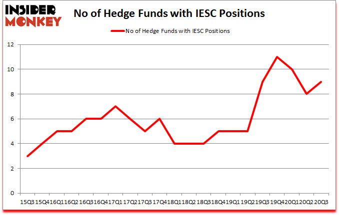 Is IESC A Good Stock To Buy?