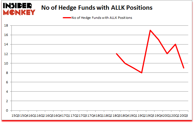 Is ALLK A Good Stock To Buy?