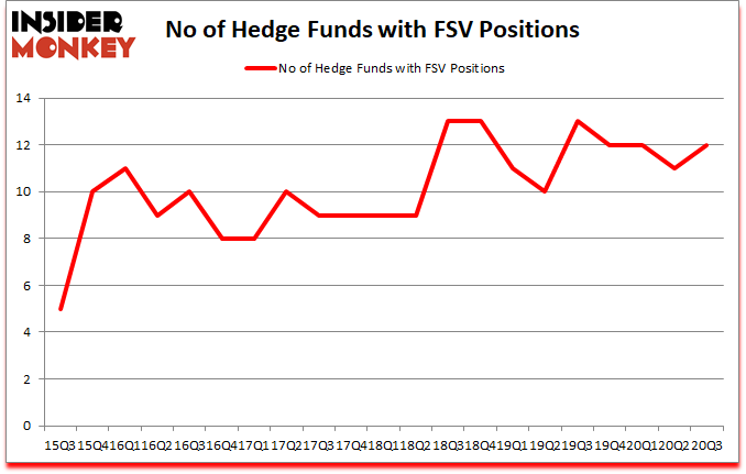 Is FSV A Good Stock To Buy?