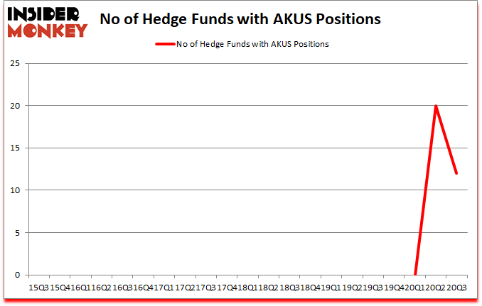 Is AKUS A Good Stock To Buy?