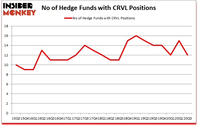 Is CRVL A Good Stock To Buy?