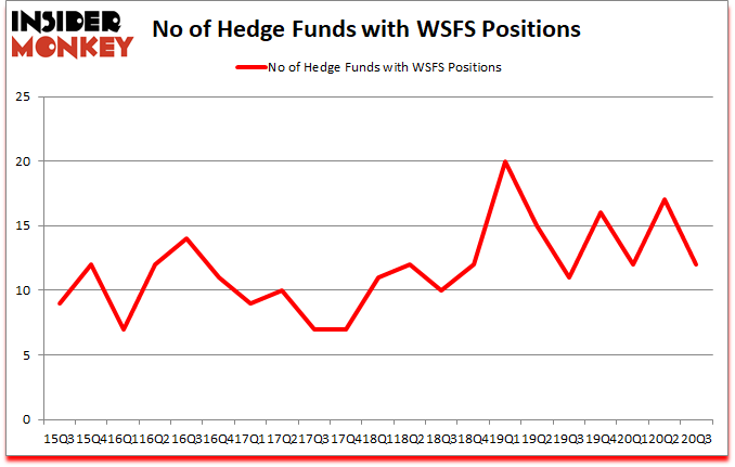 Is WSFS A Good Stock To Buy?