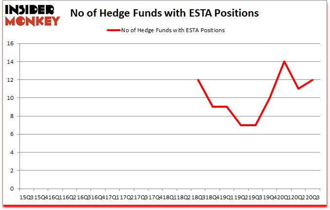 Is ESTA A Good Stock To Buy?