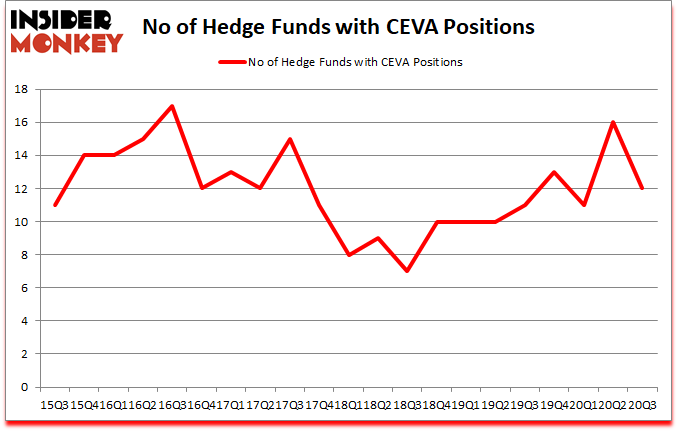 Is CEVA A Good Stock To Buy?