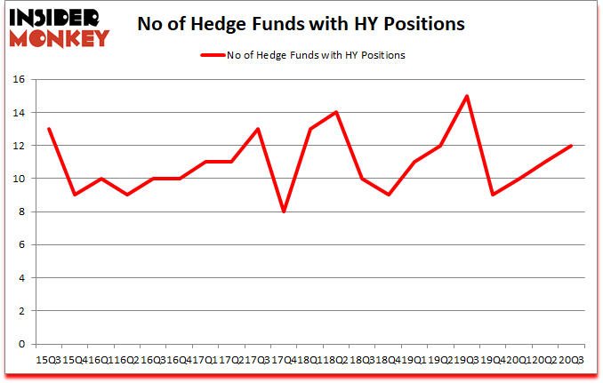 Is HY A Good Stock To Buy?