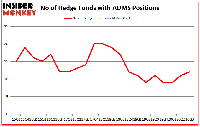 Is ADMS A Good Stock To Buy?