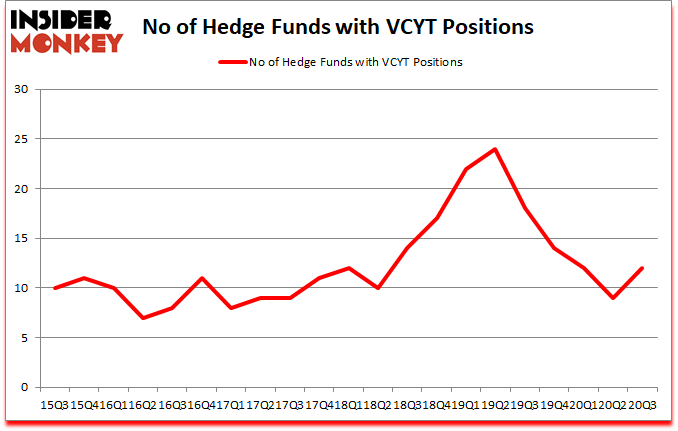 Is VCYT A Good Stock To Buy?