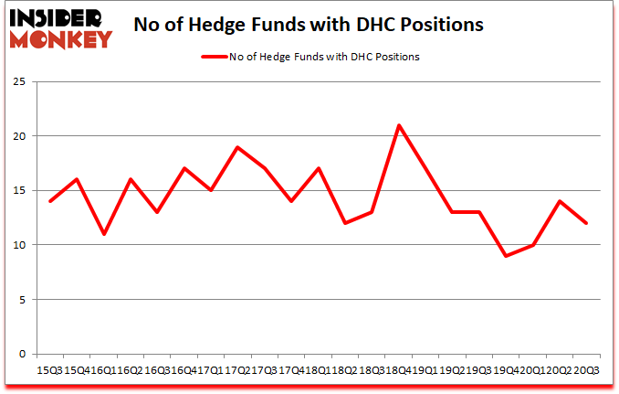 Is DHC A Good Stock To Buy?