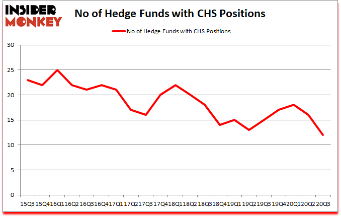 Is CHS A Good Stock To Buy?