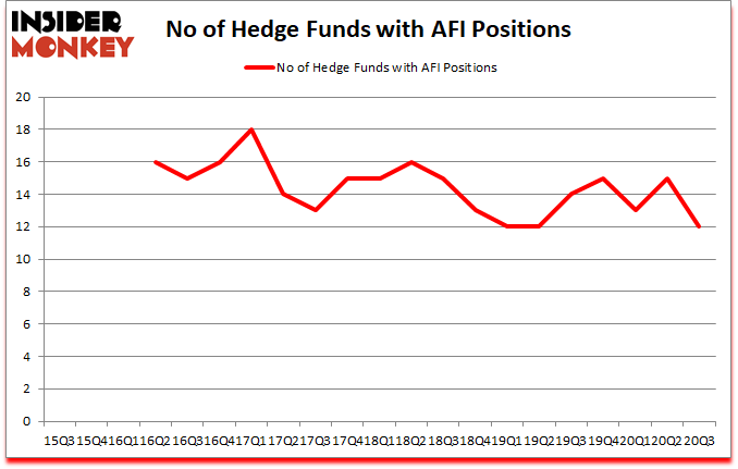 Is AFI A Good Stock To Buy?