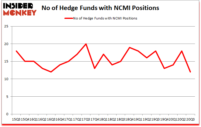 Is NCMI A Good Stock To Buy?