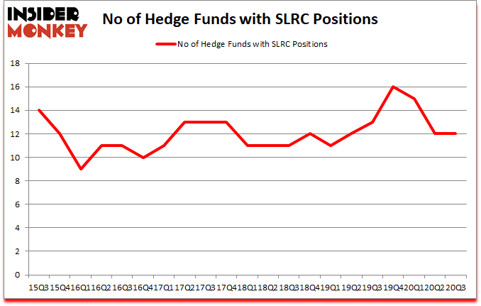 Is SLRC A Good Stock To Buy?