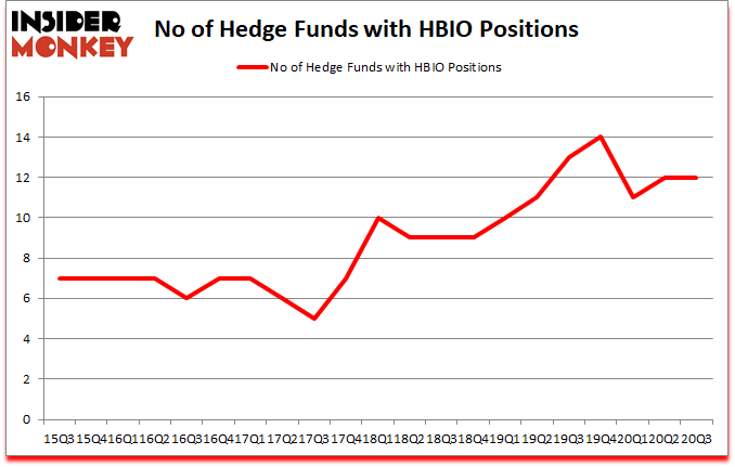 Is HBIO A Good Stock To Buy?