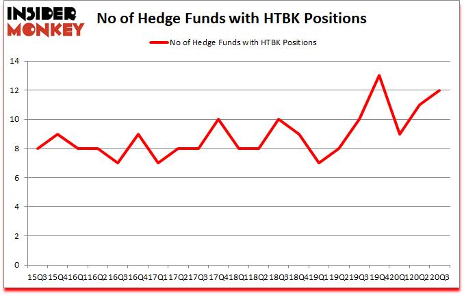 Is HTBK A Good Stock To Buy?