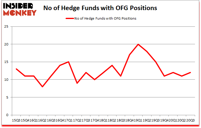 Is OFG A Good Stock To Buy?
