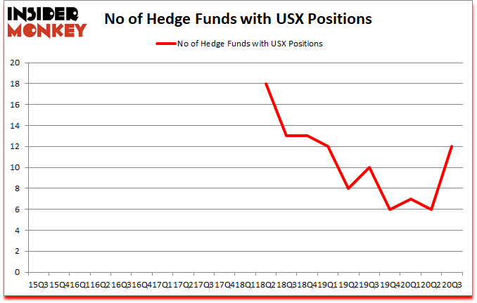 Is USX A Good Stock To Buy?