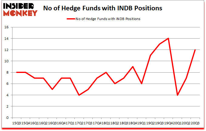 Is INDB A Good Stock To Buy?