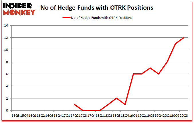 Is OTRK A Good Stock To Buy?