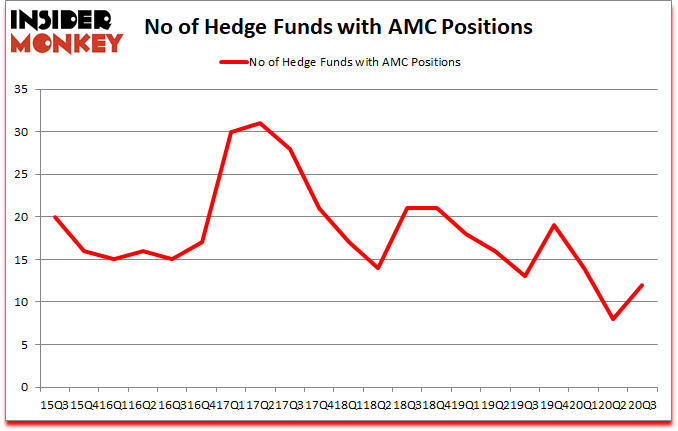 Is AMC A Good Stock To Buy?