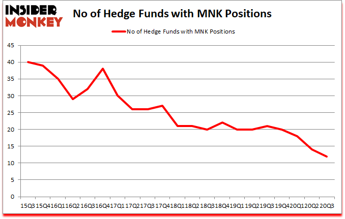 Is MNK A Good Stock To Buy?