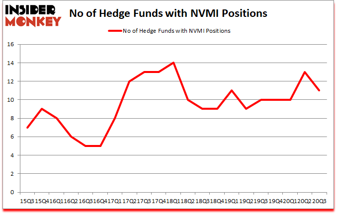 Is NVMI A Good Stock To Buy?