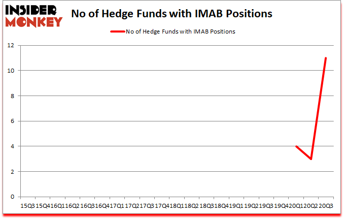 Is IMAB A Good Stock To Buy?