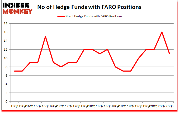 Is FARO A Good Stock To Buy?