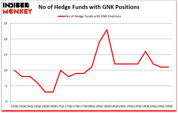 Is GNK A Good Stock To Buy?