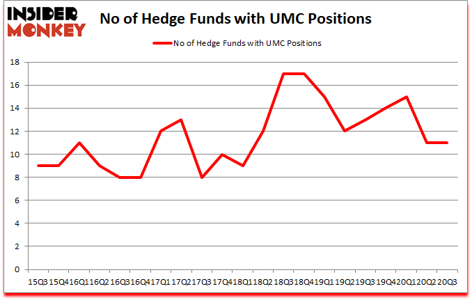 Is UMC A Good Stock To Buy?