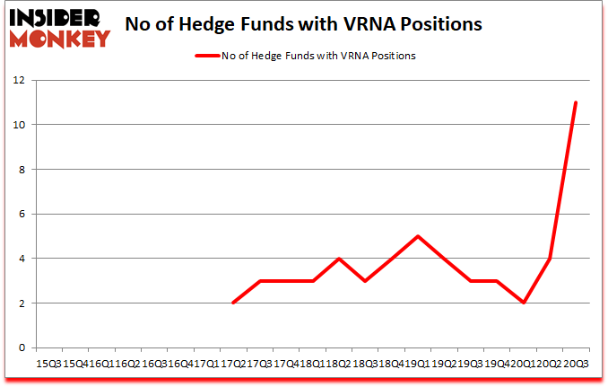 Is VRNA A Good Stock To Buy?