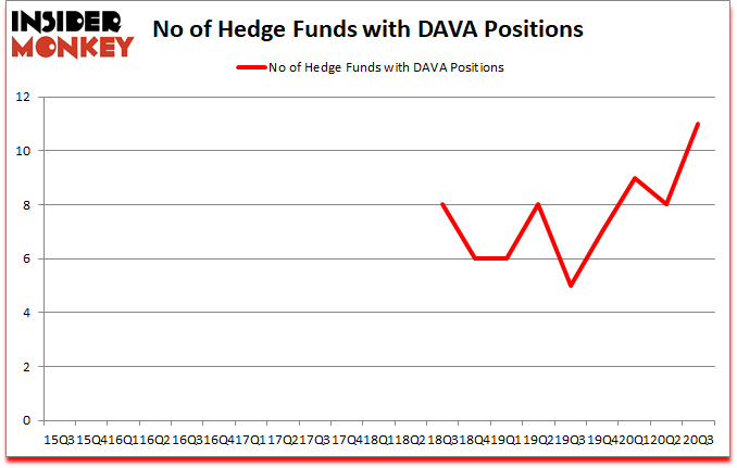 Is DAVA A Good Stock To Buy?