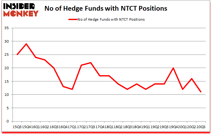 Is NTCT A Good Stock To Buy?
