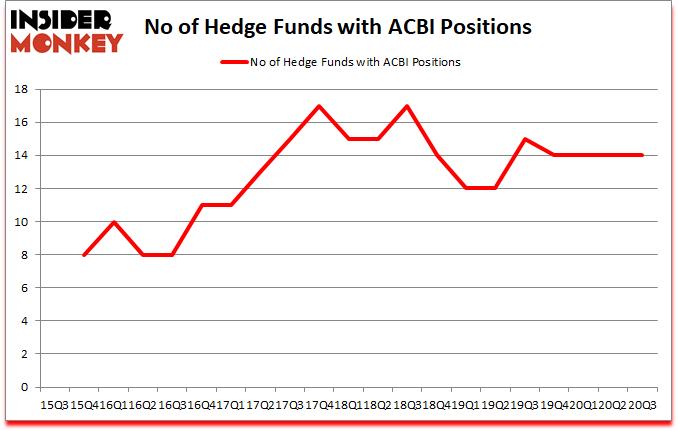 Is ACBI A Good Stock To Buy?