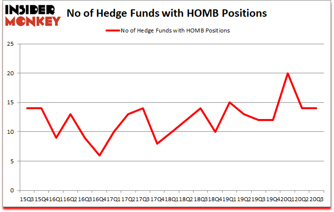 Is HOMB A Good Stock To Buy?