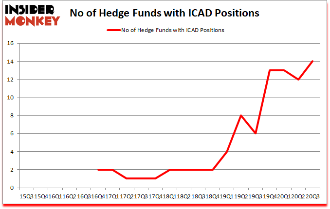 Is ICAD A Good Stock To Buy?