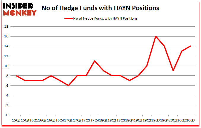 Is HAYN A Good Stock To Buy?