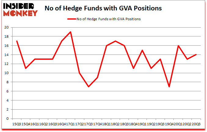 Is GVA A Good Stock To Buy?