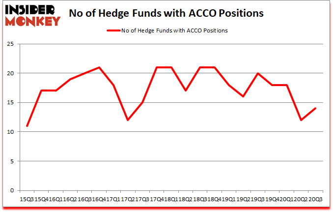 Is ACCO A Good Stock To Buy?