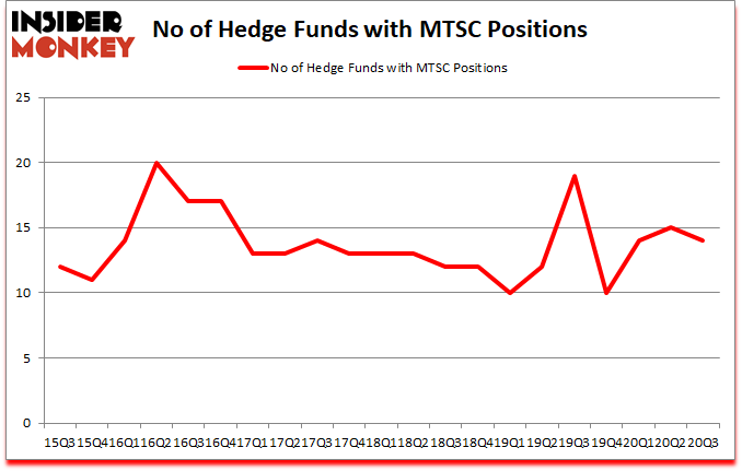 Is MTSC A Good Stock To Buy?