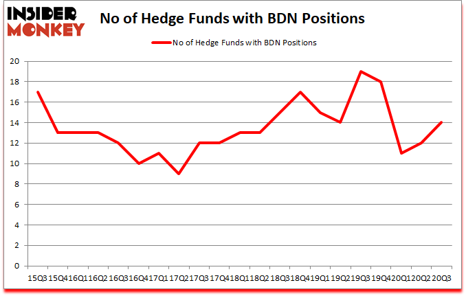 Is BDN A Good Stock To Buy?