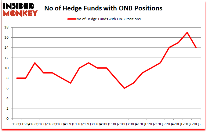 Is ONB A Good Stock To Buy?