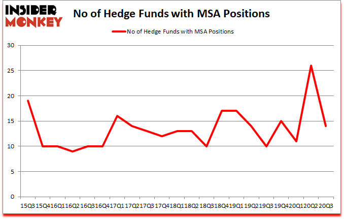 Is MSA A Good Stock To Buy?