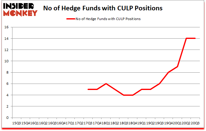 Is CULP A Good Stock To Buy?