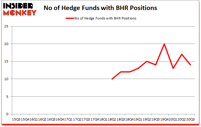 Is BHR A Good Stock To Buy?